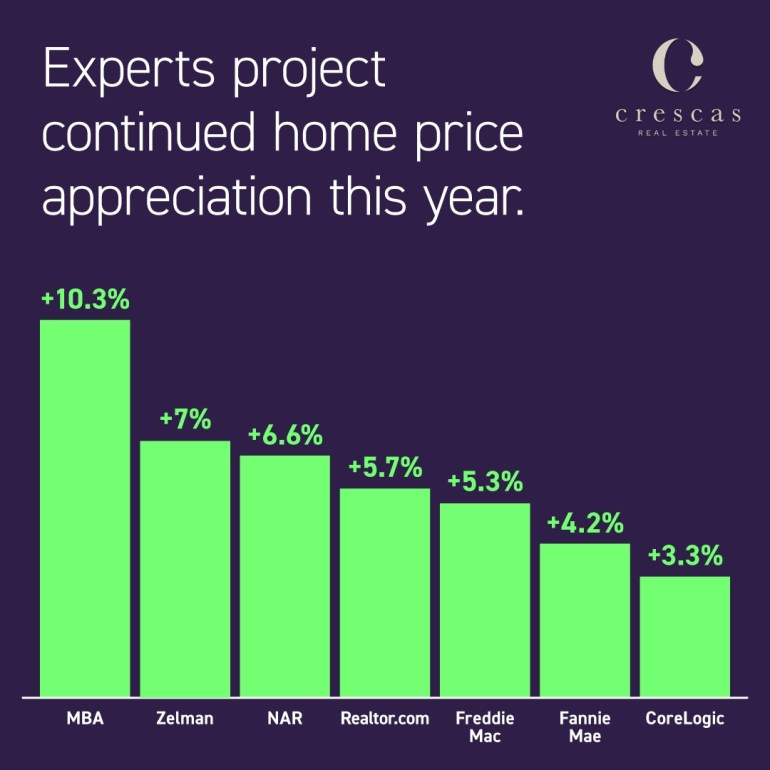 Home price appreciation expected this year