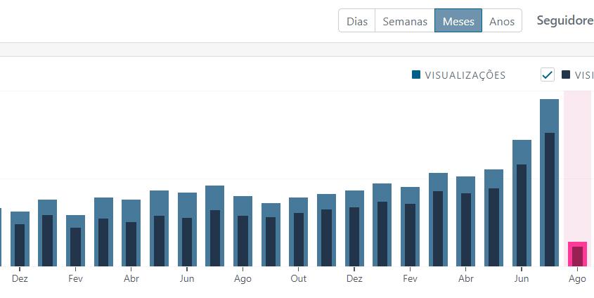 relatório mensal do blog crescendo aos poucos