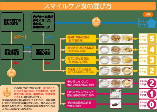 スマイルケア食・ユニバーサルデザインフードの選び方