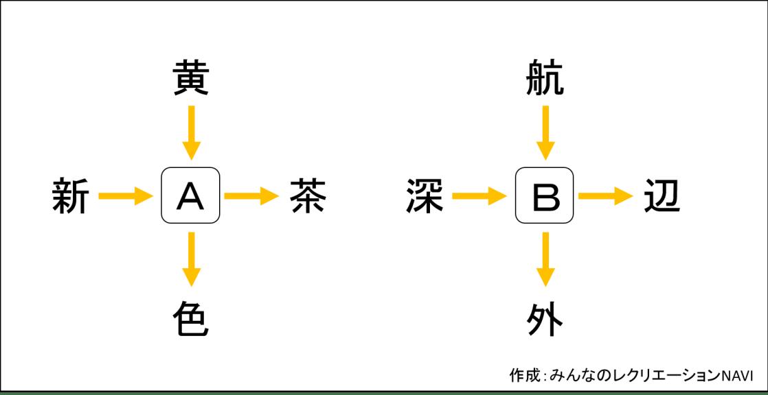 漢字穴埋め