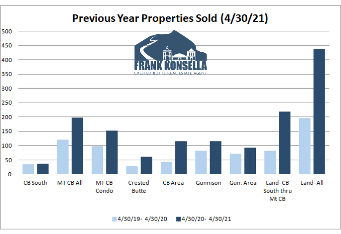 crested butte real estate sales records