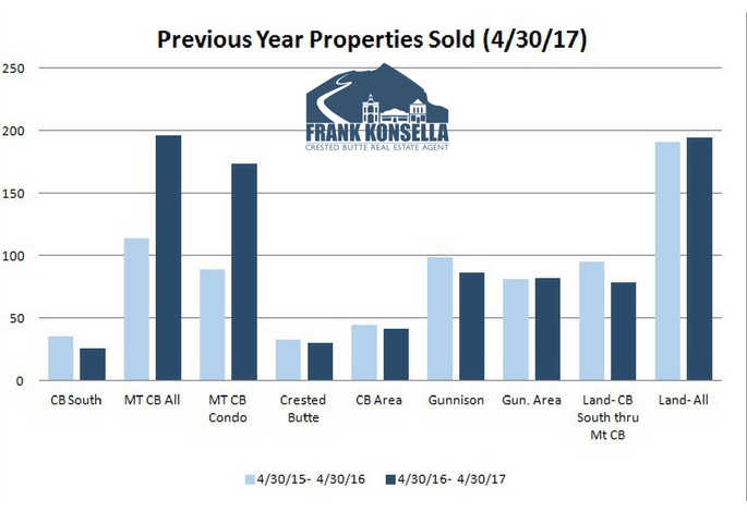 gunnison colorado sales volume, 2017
