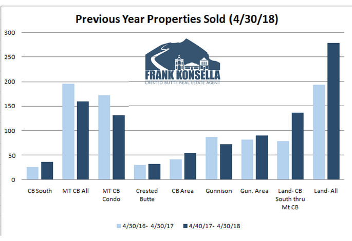 sales volume in crested butte 2018