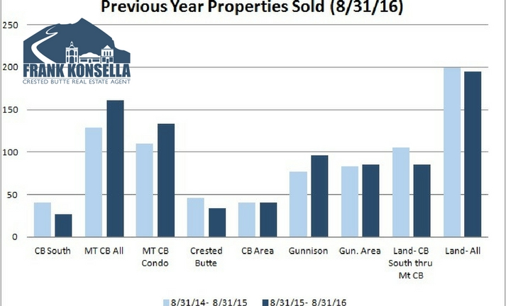 Homes sold in Crested Butte year over year comparison
