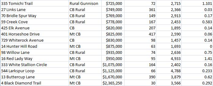 crested butte real estate sales