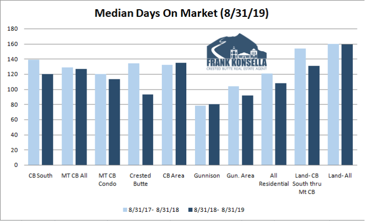 2019 days on market crested butte