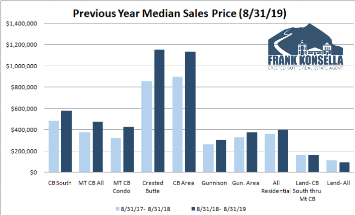 Crested Butte Real Estate Average pricing