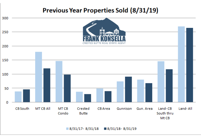 Crested Butte real estate sales volume