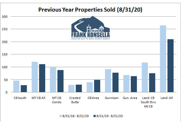 crested butte real estate transactions
