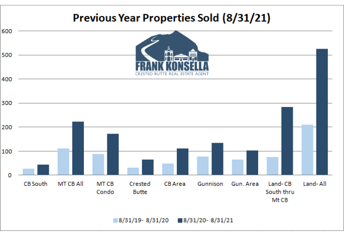 How many homes are sold in crested butte?