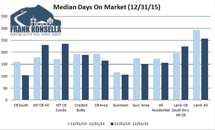 2015 Crested Butte days on market real estate
