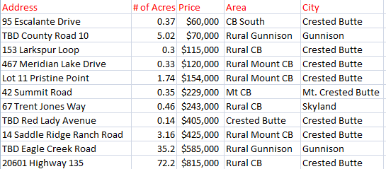 December land sales in Crested Butte
