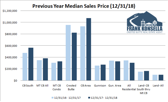 median home price over 1 million in crested butte