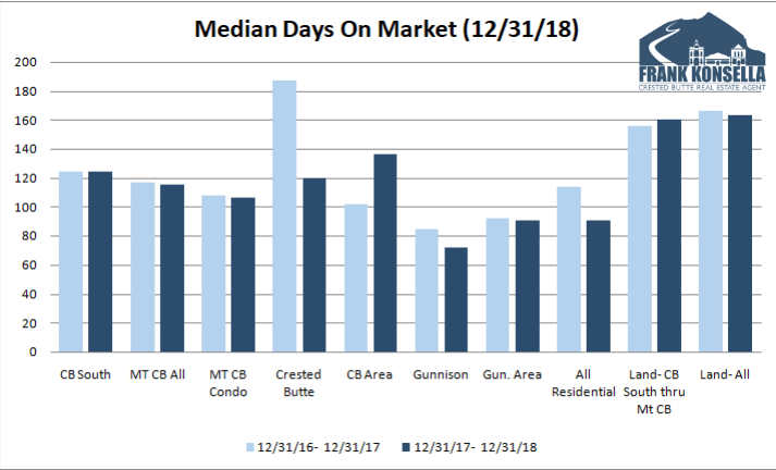 2018 average time on market for a home in crested butte