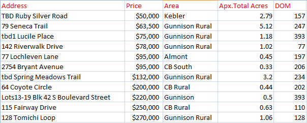 land sales in crested butte