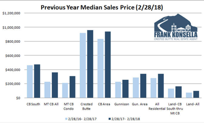 sales prices in crested butte