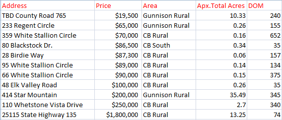 Crested Butte winter land sales 2019