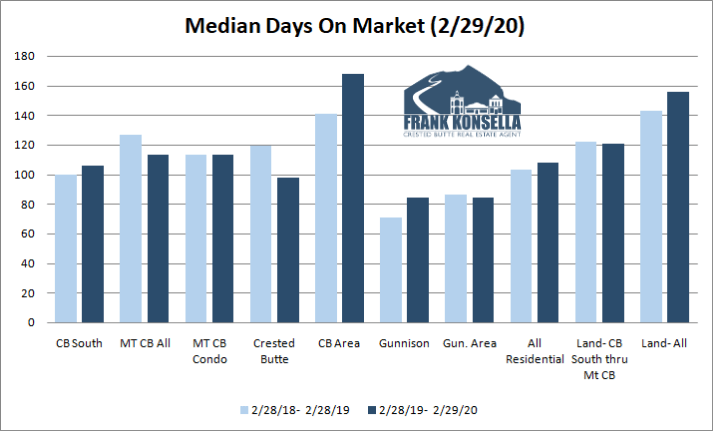crested butte real estate absorption rate 2020