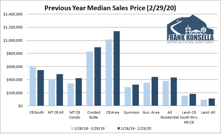 crested butte real estate prices 2020