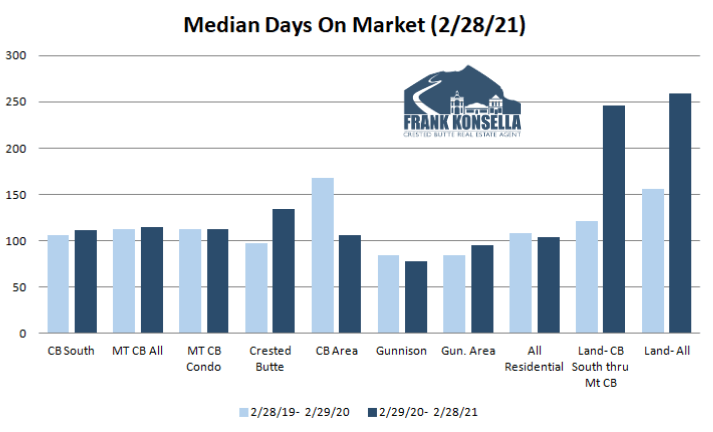 time to sell a home in crested butte