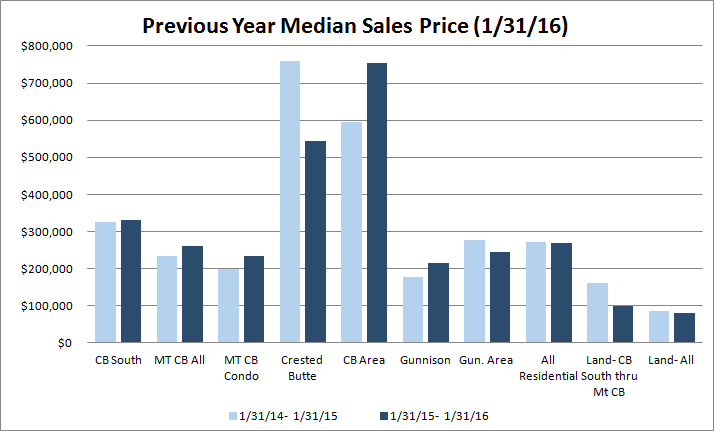 Jan 2016 Median sales price Gunnison County