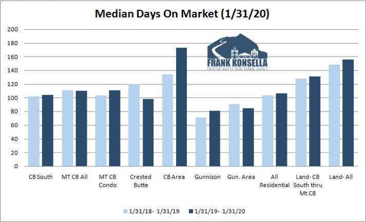 days on market crested butte real estate