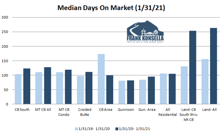 how long does it take to sell a home in crested butte in 2021?