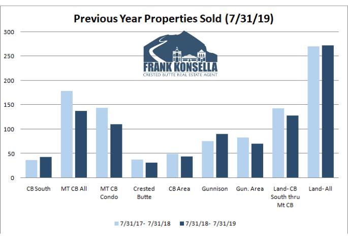 Crested Butte real estate sales volume 2019
