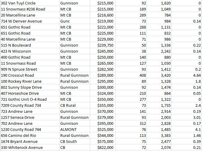 crested butte property sales june 2016