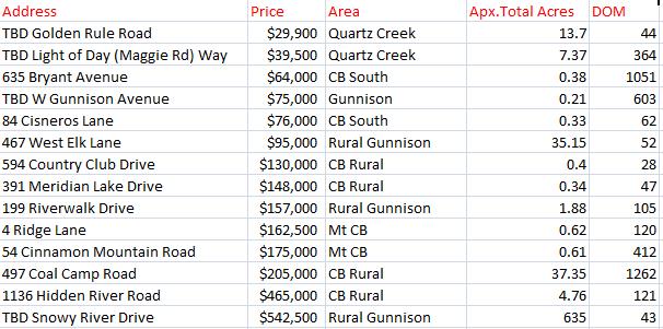 Crested Butte land sales summer 2018
