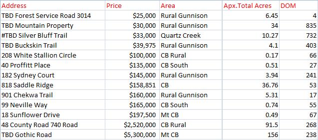 2019 crested butte land sales
