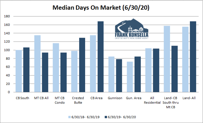 crested butte housing inventory 2020