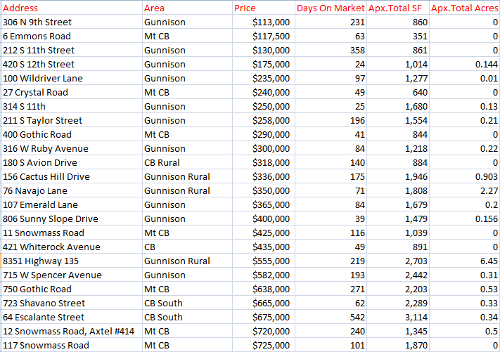 march 2019 home sales crested butte-gunnison