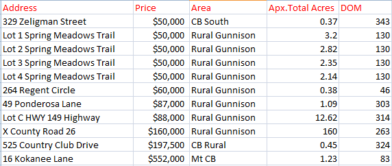 crested butte land sales