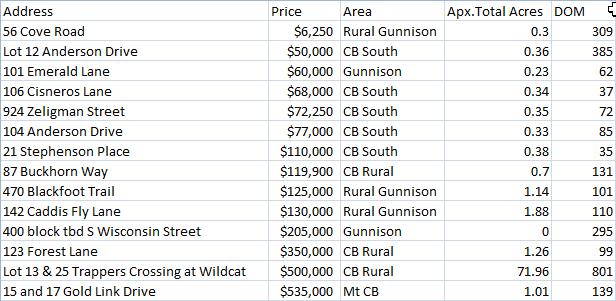 land sales crested butte