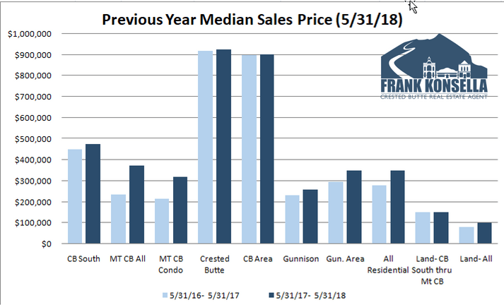 prices of homes in crested butte