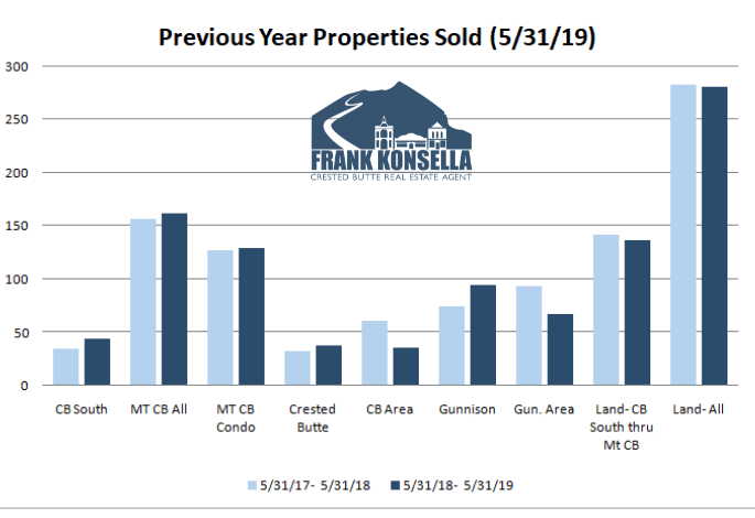 how many homes sell in crested butte in a year?