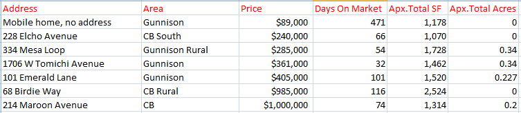 may 2020 home sales in crested butte and gunnison