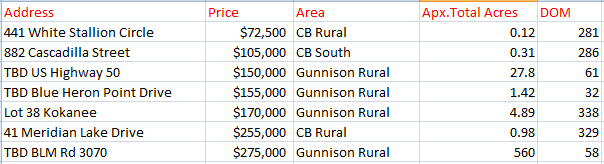 vacant land sales crested butte