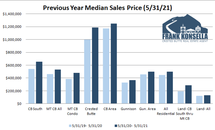 crested butte home prices 2021