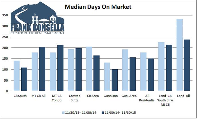 Crested Butte Median days on market 2015