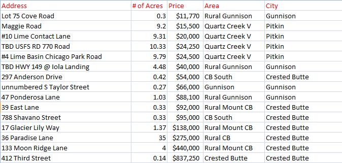 crested butte land sales November 2015