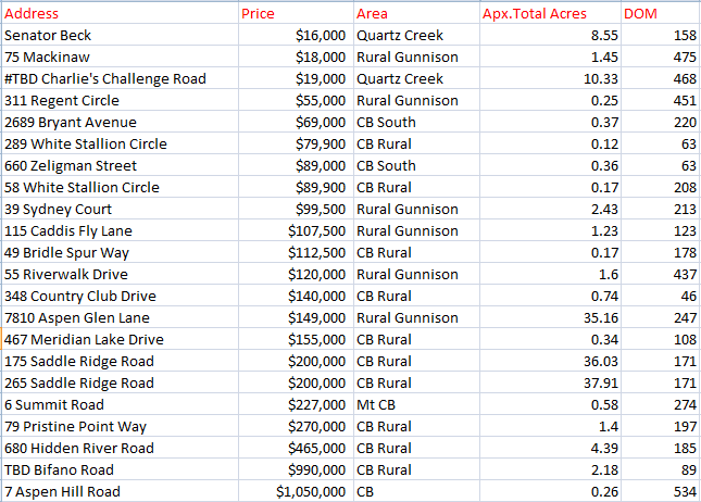 November land sales in Crested Butte and Gunnison