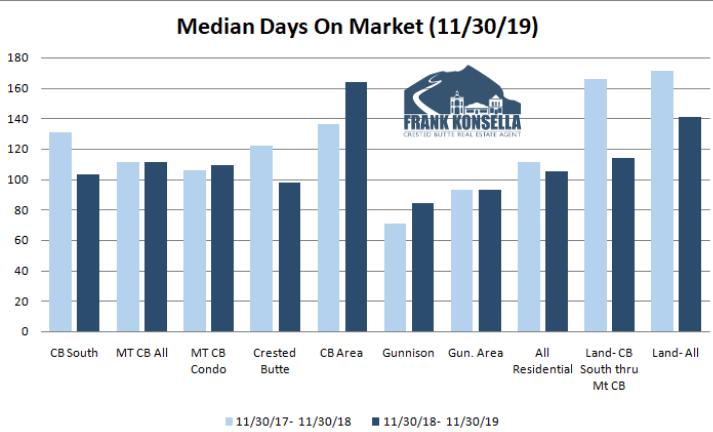 days on market real estate crested butte