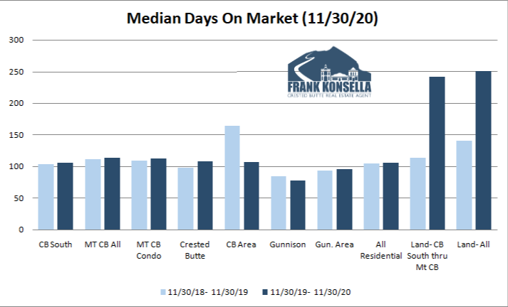 how long does it take to sell a home in crested butte or gunnison?