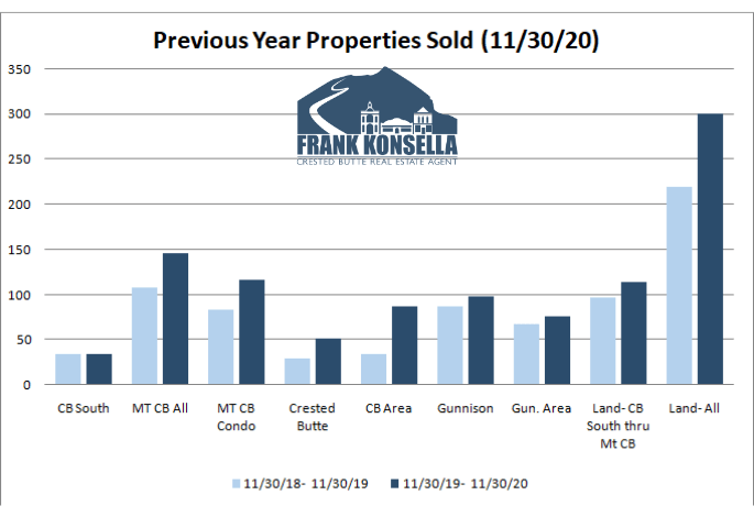 increasing home sales in Crested Butte