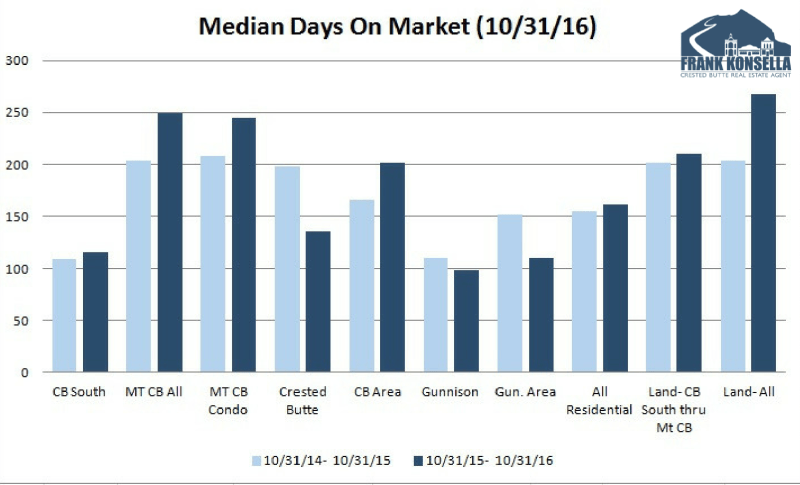 how many days on market to expect in crested butte