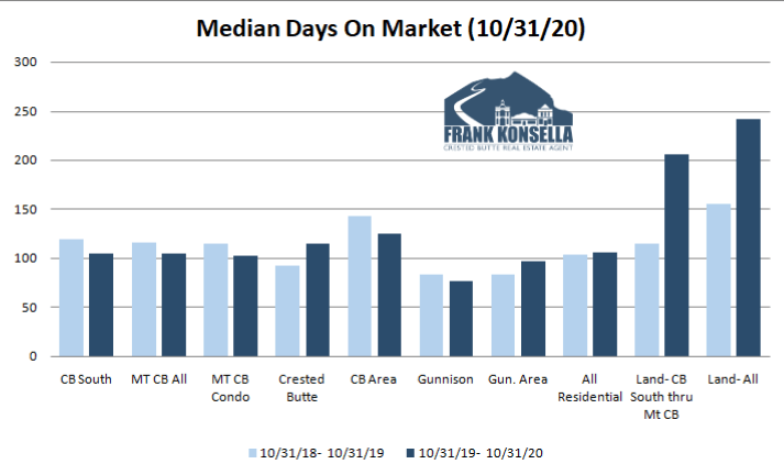 average time to sell real estate in crested butte