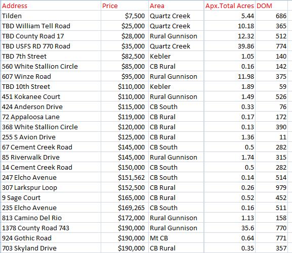 crested butte land sales 2020