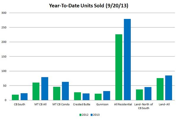 Units Graph 9-13 600